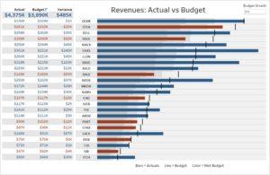 Acumatica Dashboard - Actual vs Budget Revenue