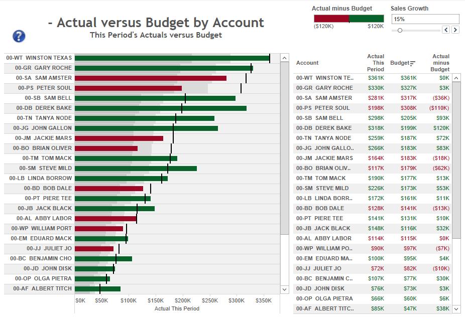 actual-versus-budget