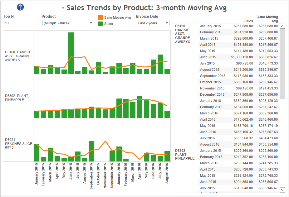 product-3-mo-moving-avg