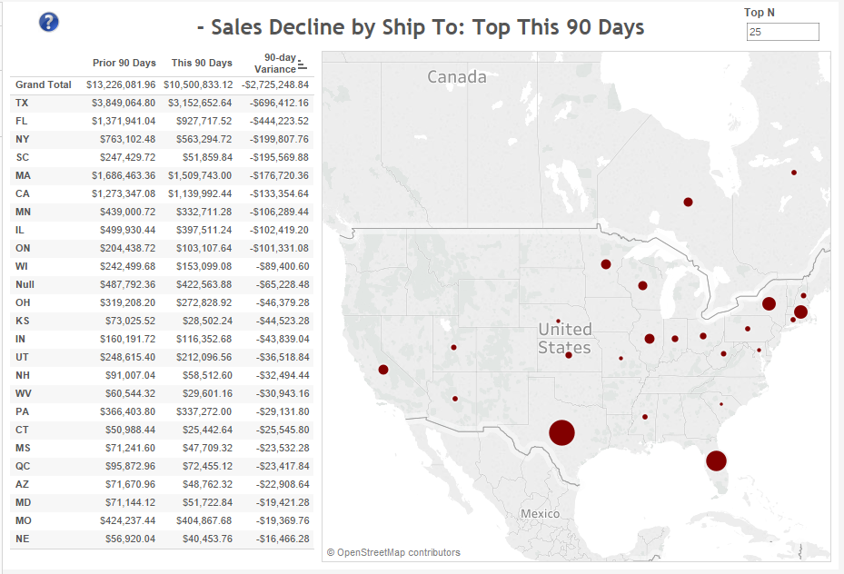 sales-change-this-90-days-by-shipto