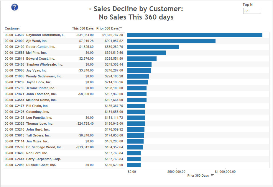 sales-decline-by-customer-no-sales-this-360-days