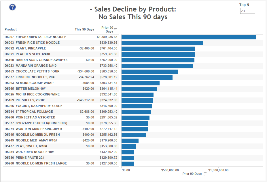 sales-decline-by-product-no-sales-this-90-days