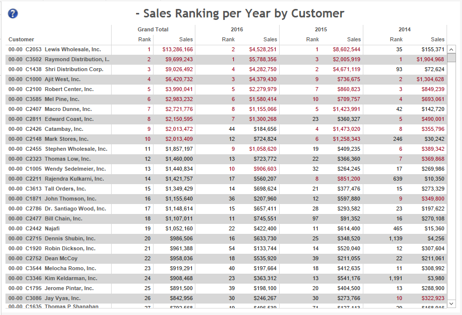 sales-ranking-by-customer