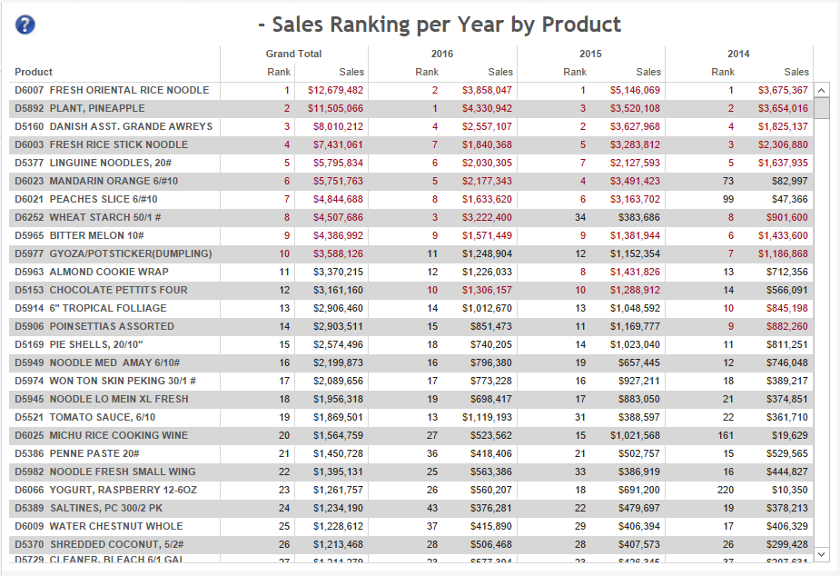 sales-ranking-by-product