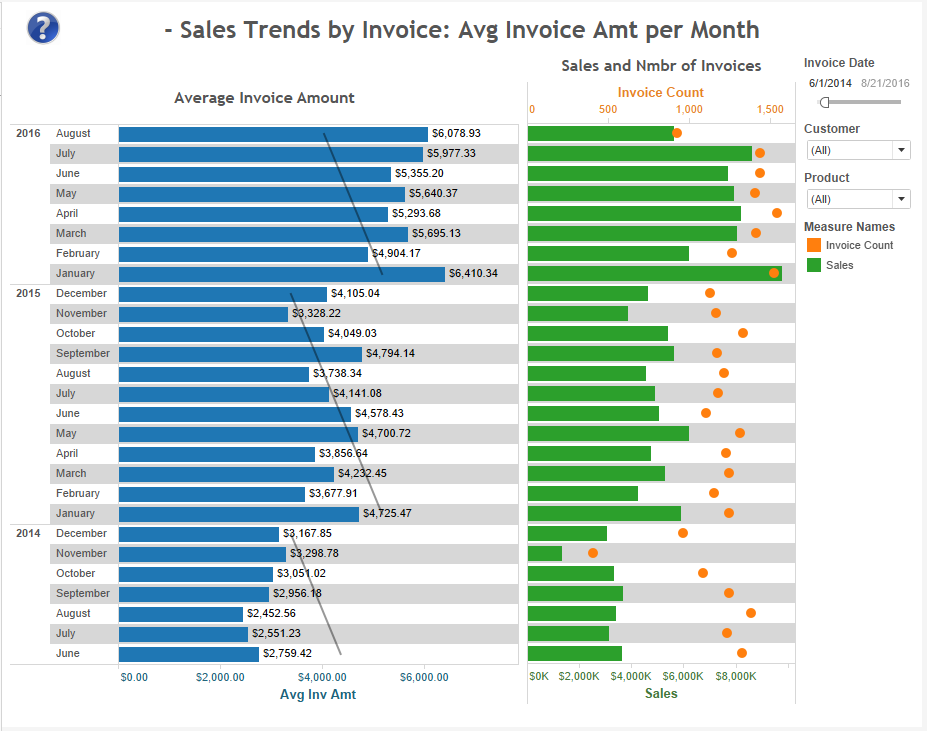 sales-trends-by-invoice