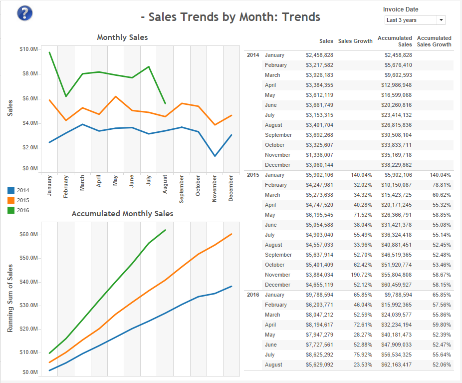 sales-trends-by-month-trends