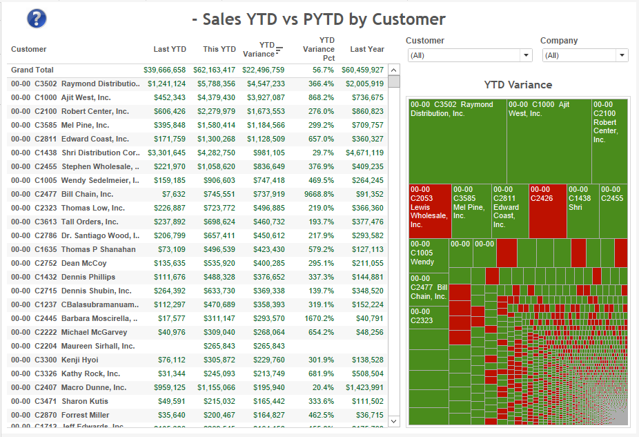 sales-ytd-vs-pyd-by-customer
