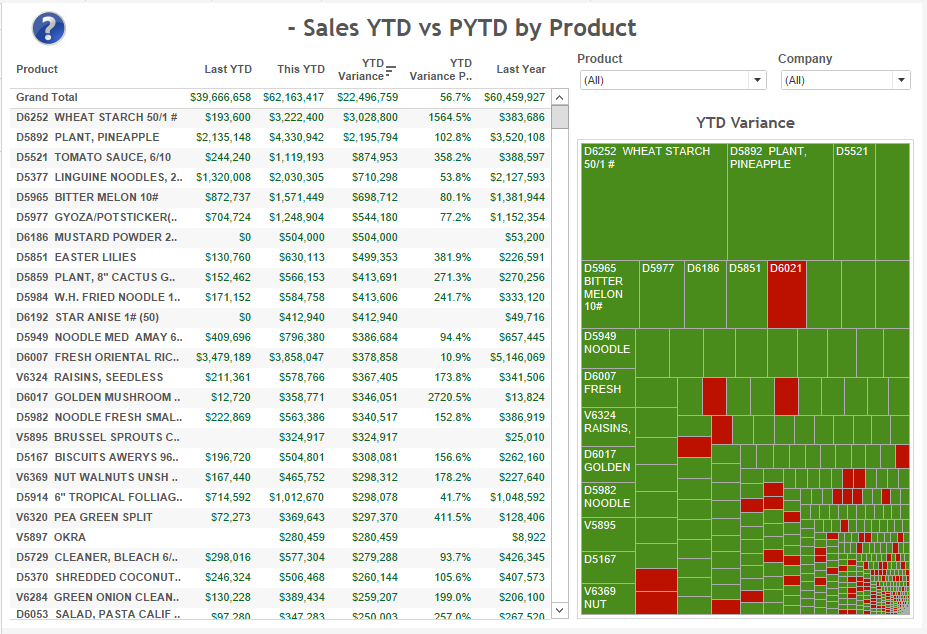 sales-ytd-vs-pyd-by-product