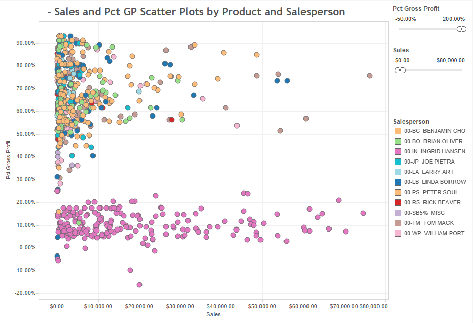 sales-and-gp-scattered-plots