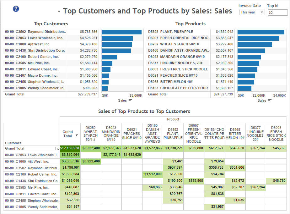 top-customers-and-top-products-sales