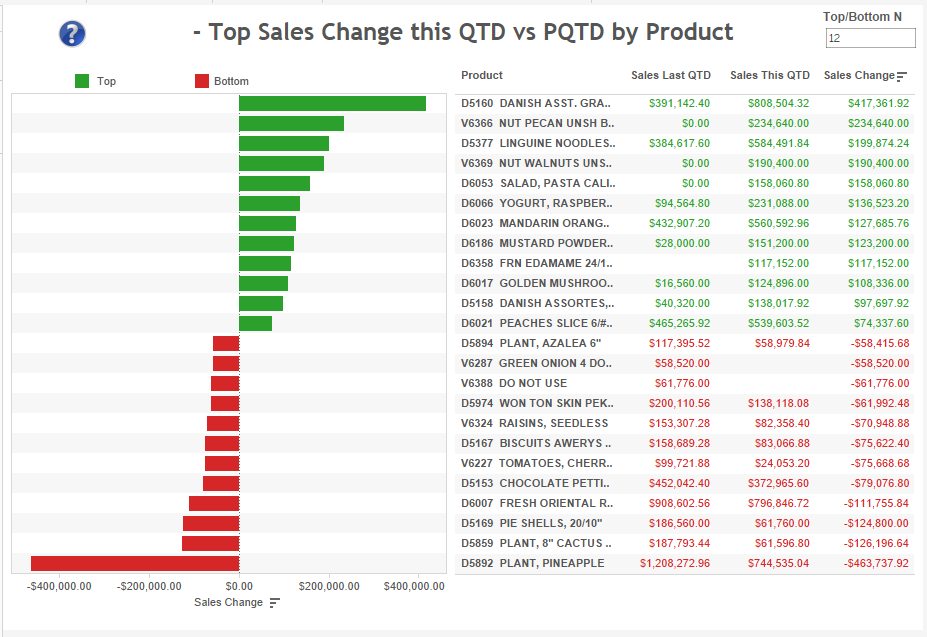top-qtd-sales-change-by-product