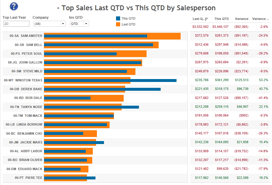 top-sales-last-vs-this-qtd