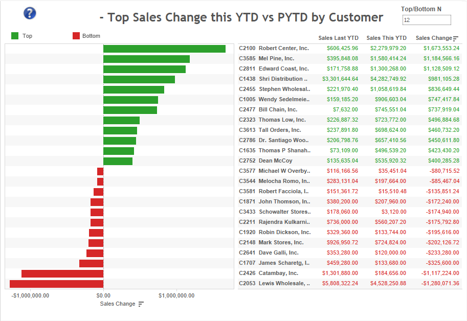 top-ytd-sales-change-by-customer