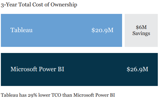 Total Cost of BI will Surprise You!