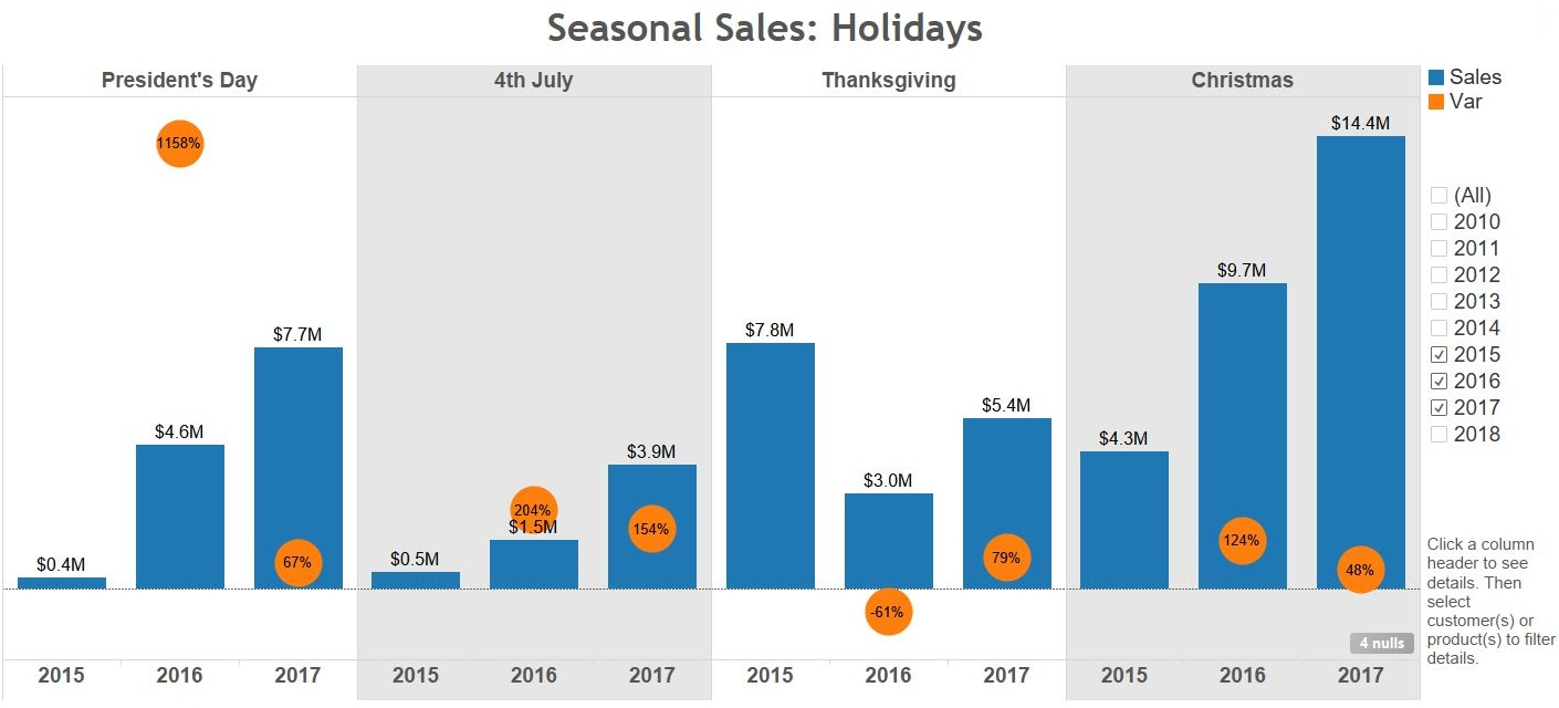 Dashboard and Report Samples for Sales