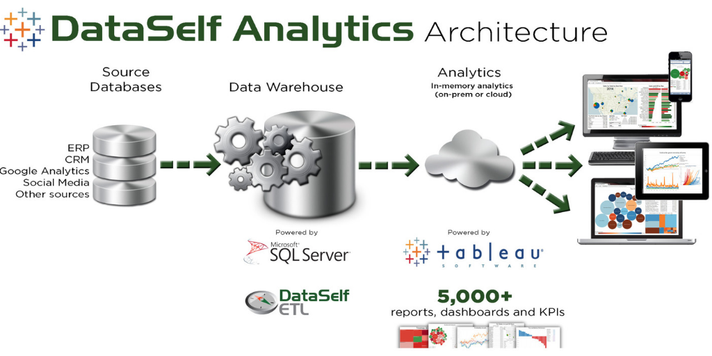 How DataSelf Architecture Helps Reporting Performance