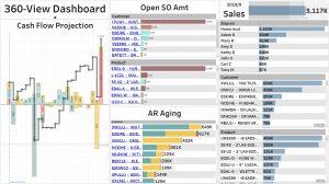 Acumatica Dashboards - 360-Degree View