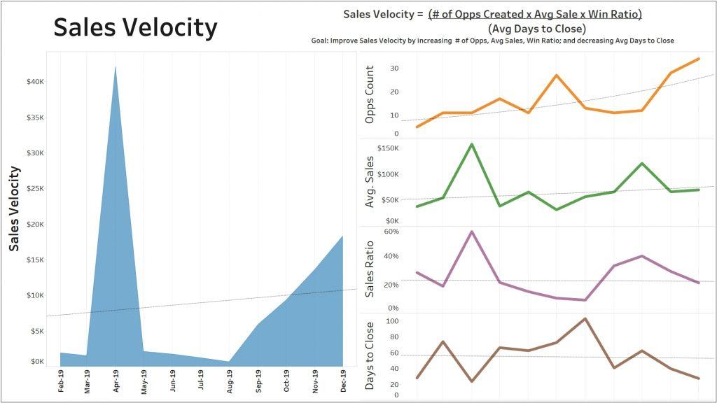 Acumatica Dashboards - Sales Velocity