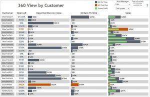 Acumatica Dashboard - 360 view by customer