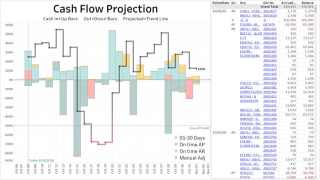 Acumatica Dashboards - Cash Flow Projection