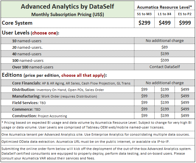 Advanced Analytics for Acumatica Pricing Table