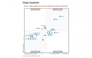 Analytics and Business Intelligence