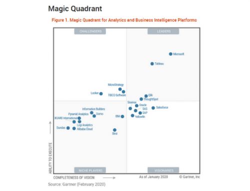 Congratulations to Microsoft and Tableau for Leading Gartner's 2020 Magic Quadrant!